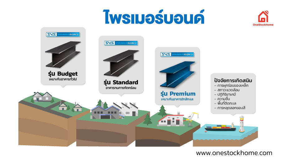 SYS PrimerBond ไพรเมอร์บอนด์ มีด้วยกัน 3 รุ่น คือ 1. Budget 2.Standard 3.Premium
