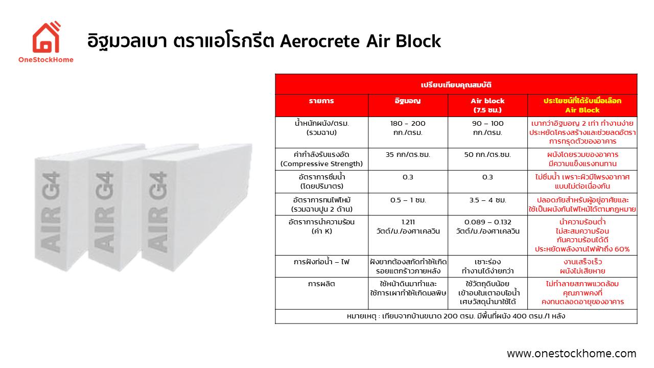 อิฐมวลเบา ตราแอโรกรีต Aerocrete Air Block