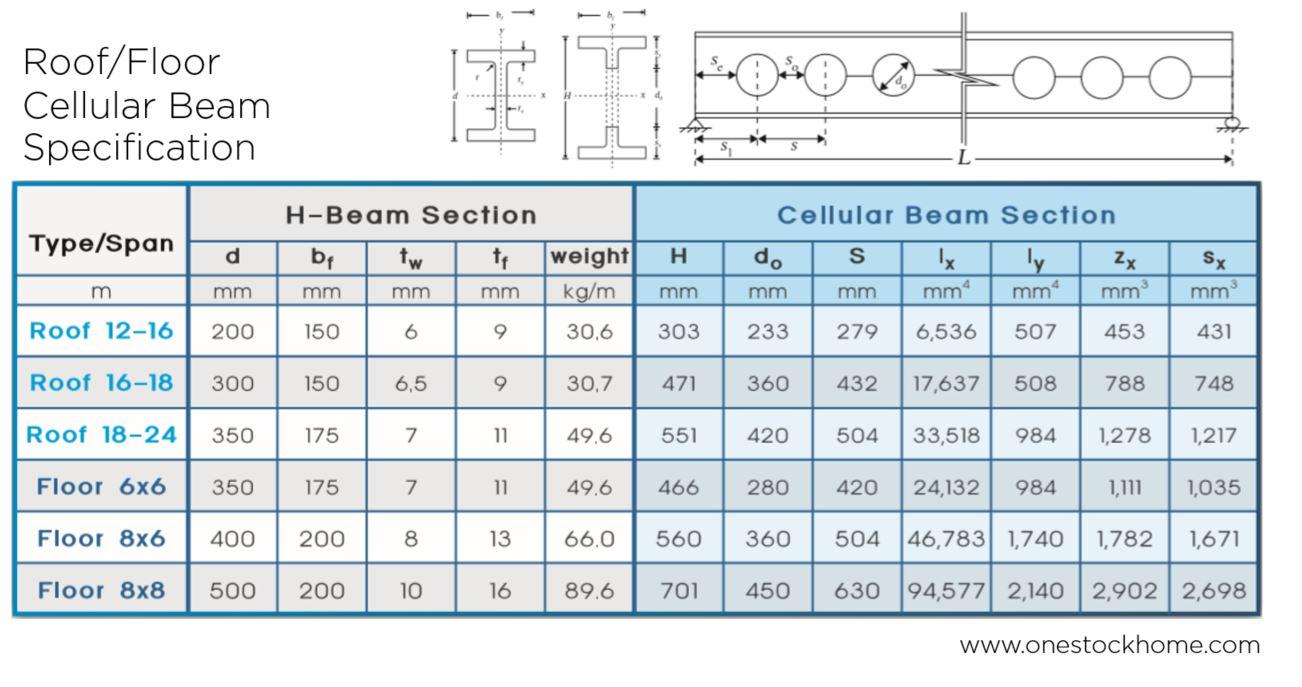 roof,floor,cellular,beam,best,price,เซลลูล่าร์บีม,ราคาถูก