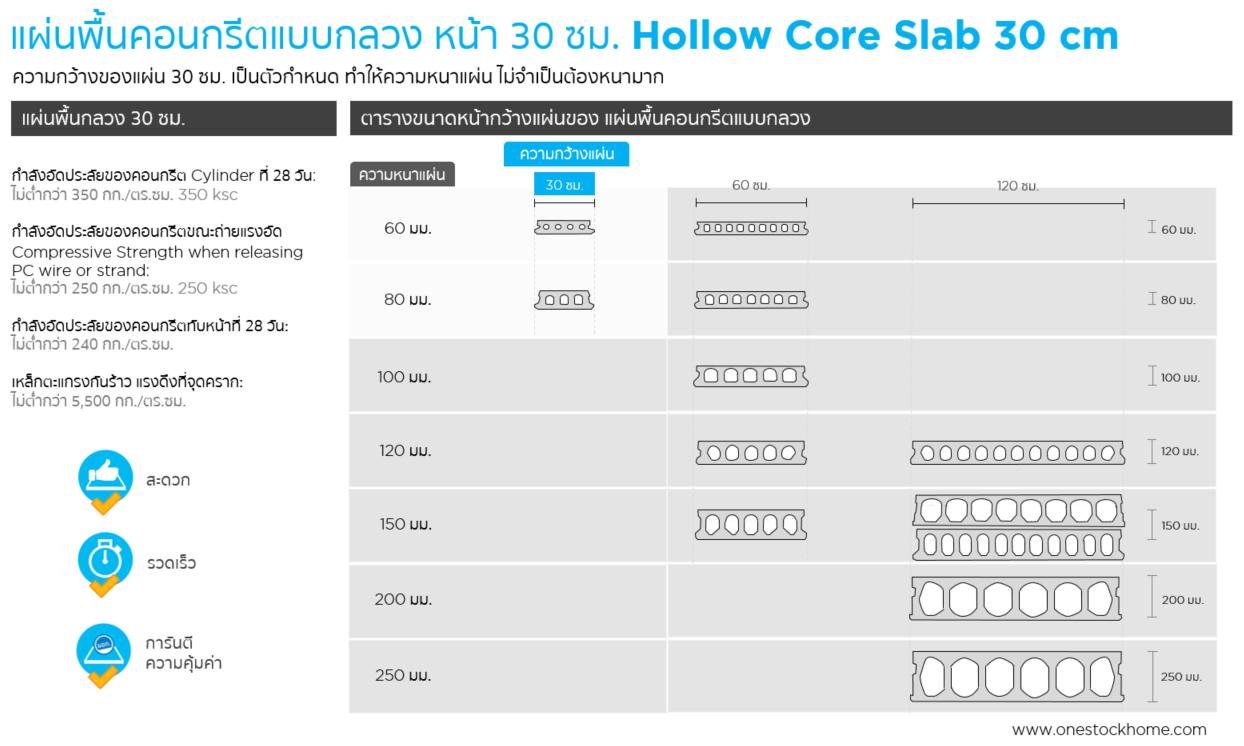 แผ่นพื้นกลวง,แผ่นพื้น,hollow,core,30 ซม.,ราคาถูก