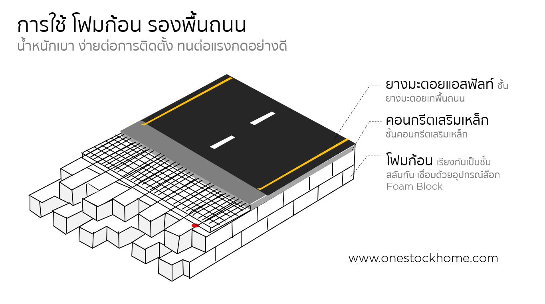 foam,block,โฟมก้อน,งานถนน,โฟมที่ใช้กับงานถนน,โฟมที่ใช้กับงานก่อสร้าง,โฟมฐานราก,โฟมที่ใช้กับฐานราก,ราคาถูก