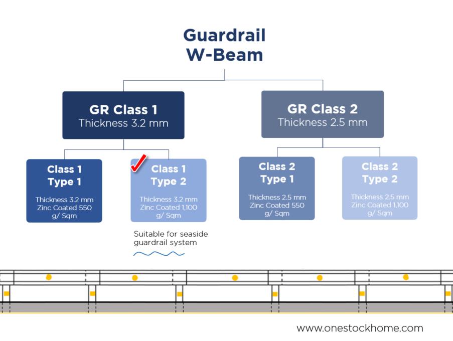 guard,rail,guardrail,types of guardrail,