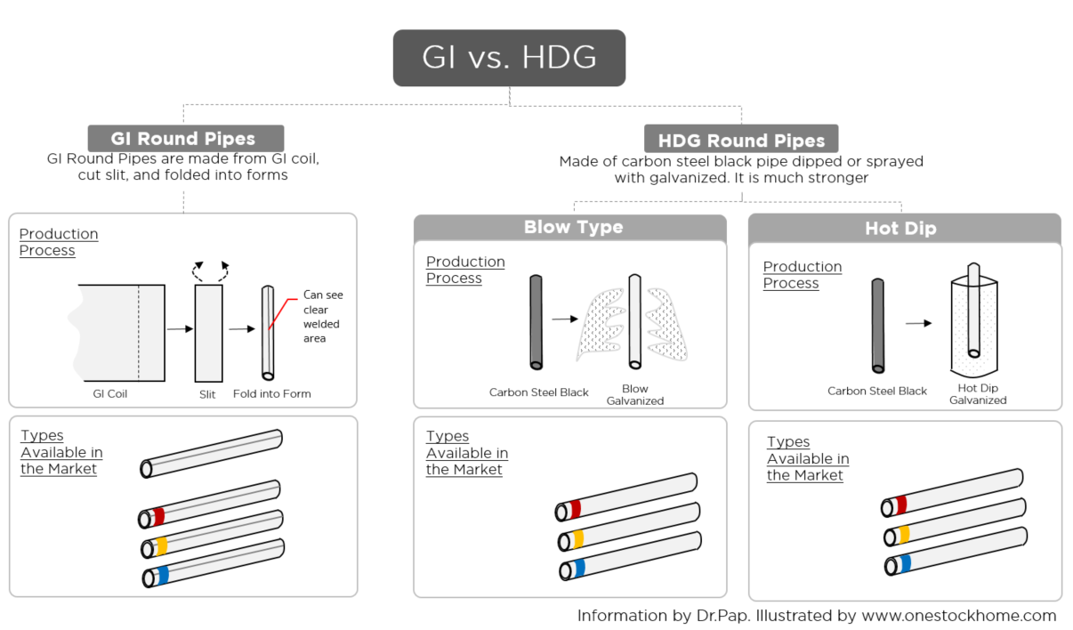 galvanized,pipes,vs,gi,hdg,best,price
