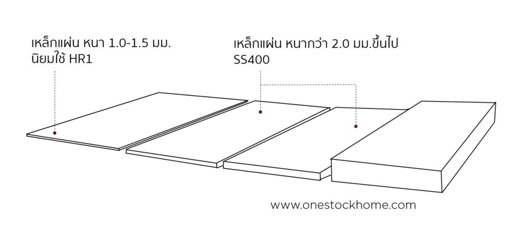 เหล็กเพลท,เหล็กแผ่น,แผ่นเหล็ก,hr1,ss400