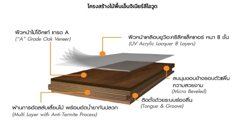 โครงสร้างพื้นไม้เอ็นจิเนียร์
