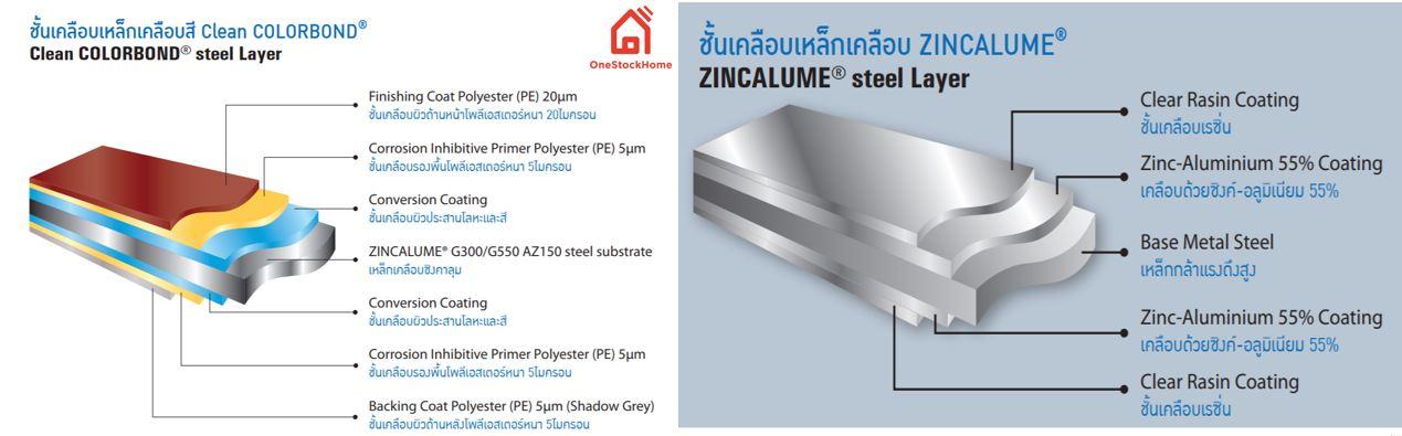 colorbond zincalume