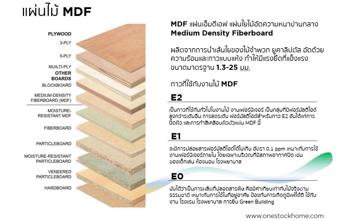 mdf,แผ่นเอ็มดีเอฟ,ไม้เอ็มดีเอฟ