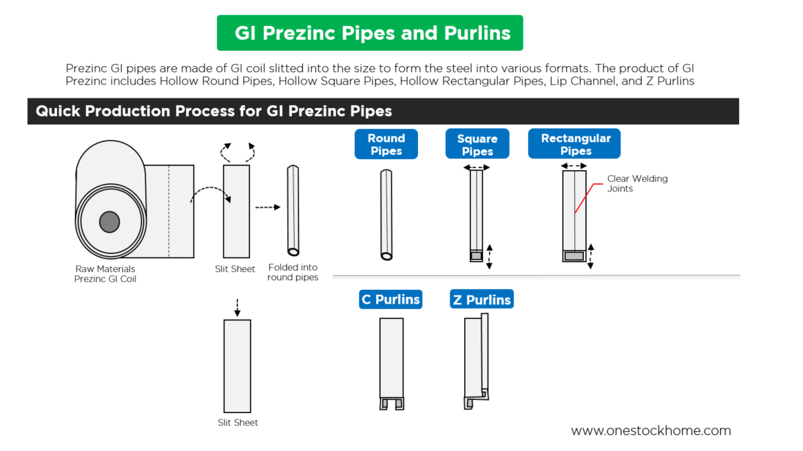 gi,prezinc,galvanized,rectangular,pipes,best,price