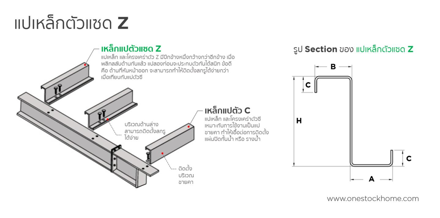 z,purlin,แปตัวแซด,แปตัว z,แป z,แปตัวแซ็ด,แปกัลวาไนซ์ตัว z,ราคา