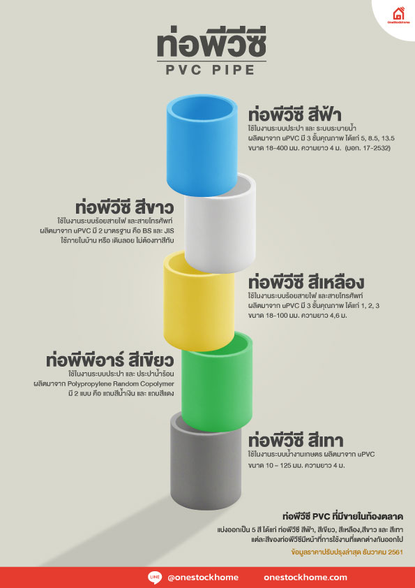 ท่อร้อยสายไฟ Electrical and Telecom Conduits ท่อ PVC สีขาว White PVC Pipes