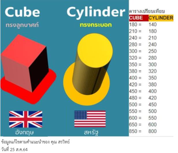 ข้อมูล concrete,แบบ cylinder, และแบบ cube,มาตรฐาน aSTM, หรือ อังกฤษ