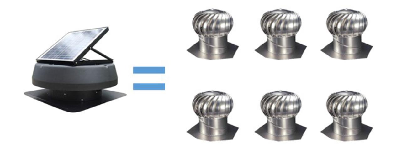 เปรียบเทียบ ลูกหมุนระบายอากาศ VS พัดลมระบายอากาศติดหลังคา Solar cell