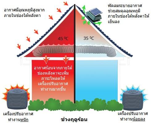 พัดลมระบายอากาศติดหลังคา Solar cell ดียังไง