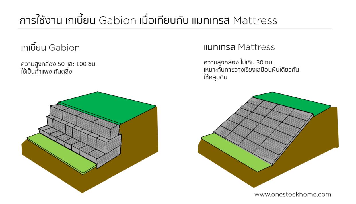 mattress,gabion,เกเบี้ยน,กล่องเกเบี้ยน,กล่อง,ราคาถูก