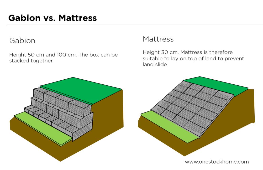 gabion,mattress,best,price,