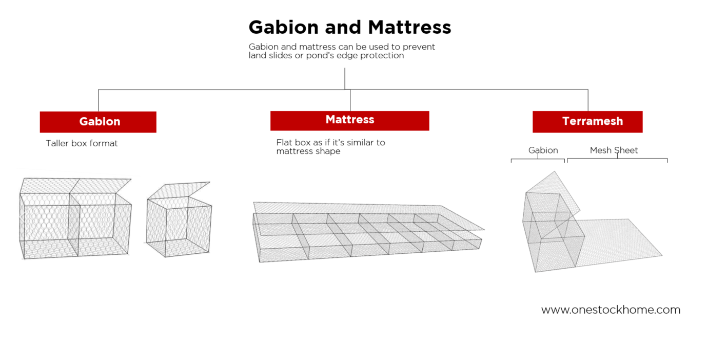 gabion,mattress,wire,best,price,