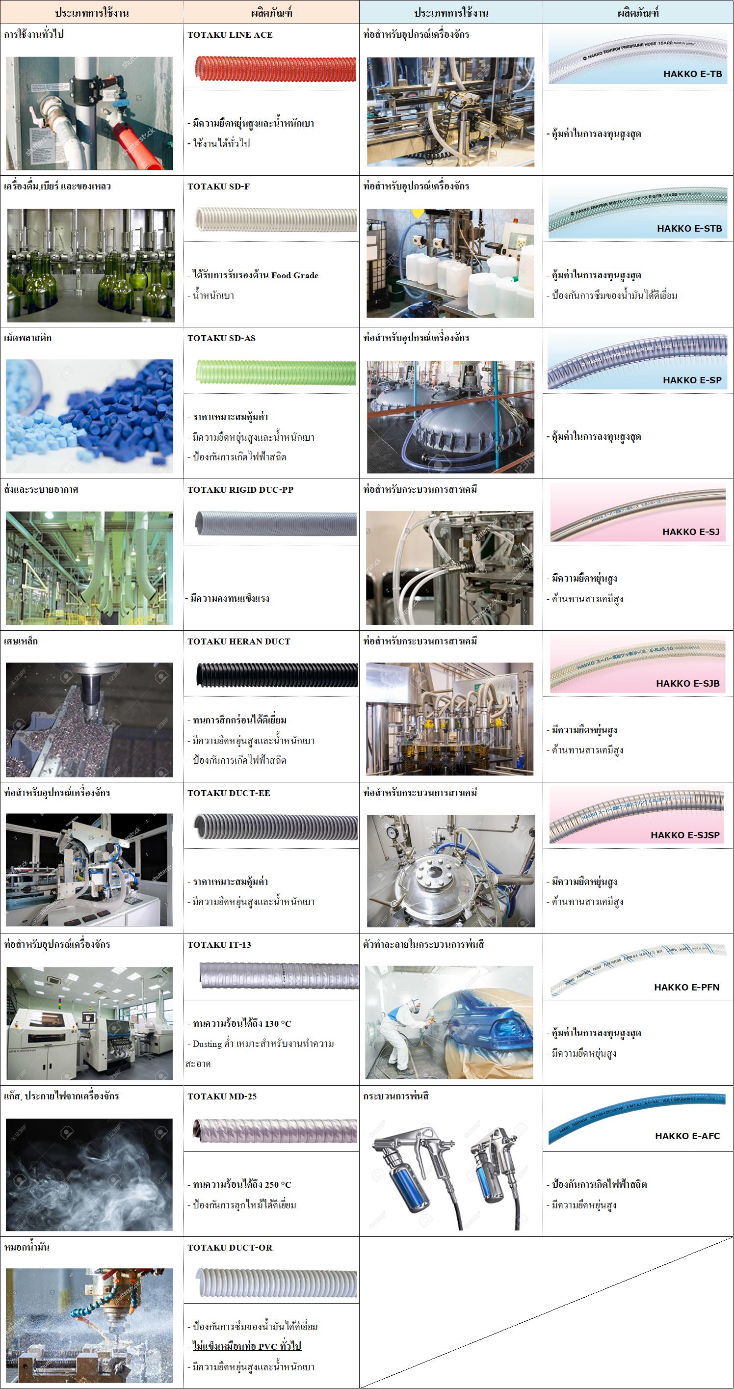 ตารางการใช้งาน ท่อยาง ท่ออุตสาหกรรม Totaku