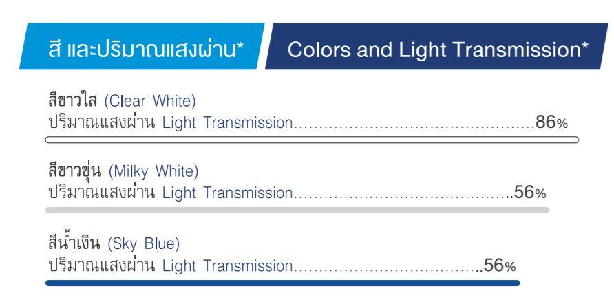 ปริมาณแสงที่ผ่านได้