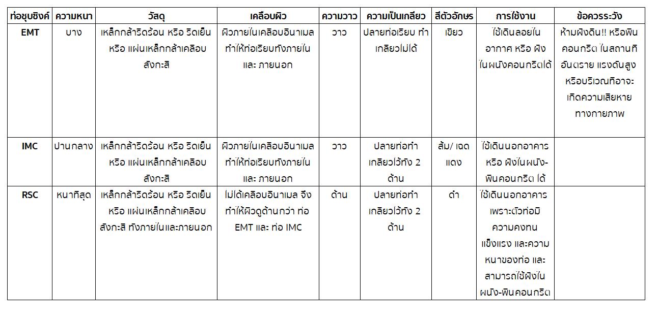 ท่อชุบซิงค์emt ท่อชุบซิงค์imc ท่อชุบซิงค์rsc ท่อ emt vs ท่อ imc vs ท่อ rsc แตกต่างกันอย่างไร