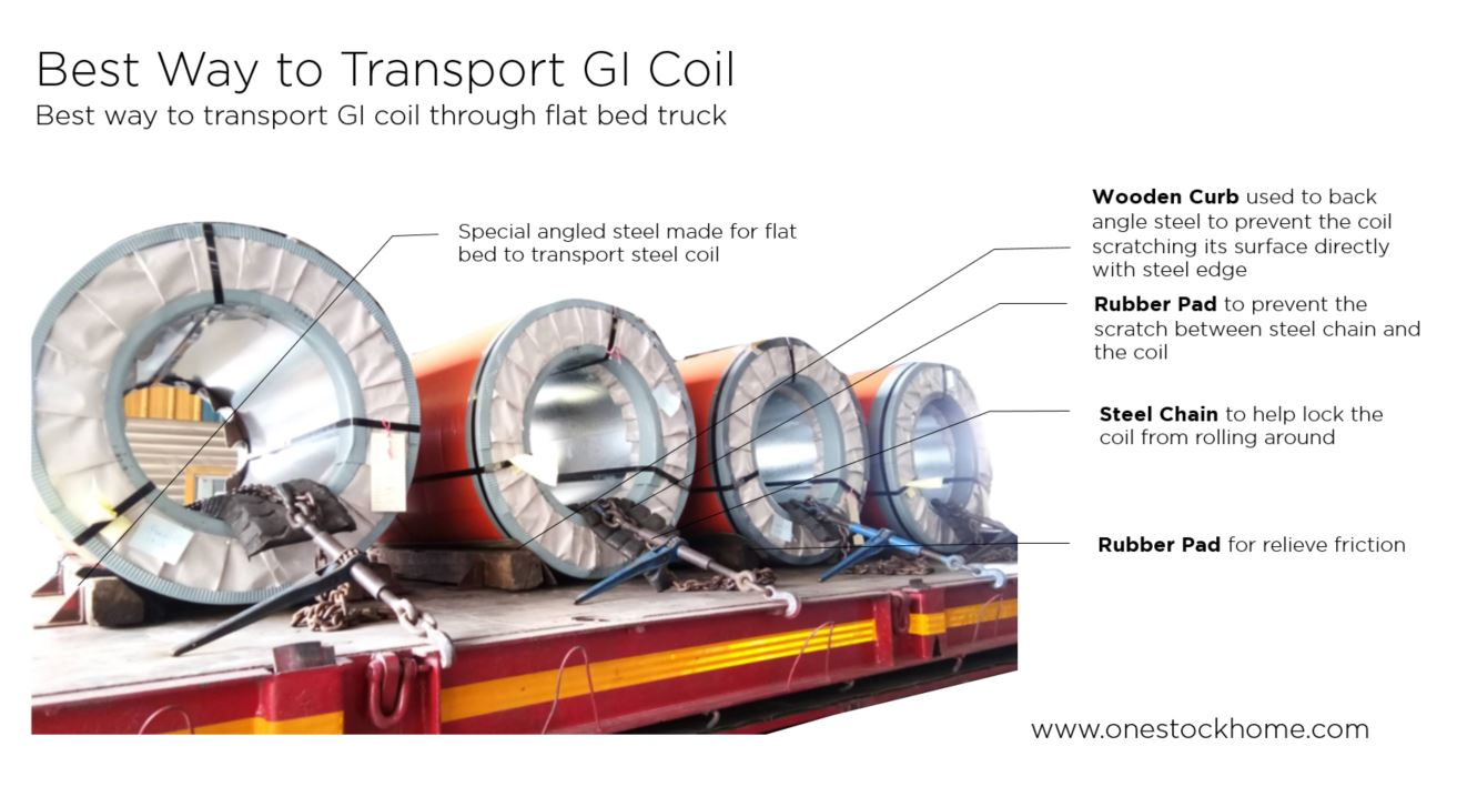 best,way,to,transport,gi,coil,steel,coil