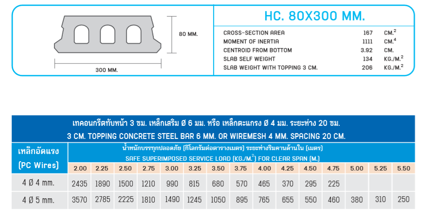CPAC Hollow Core Slab 30 cm Best Price | OneStockHome
