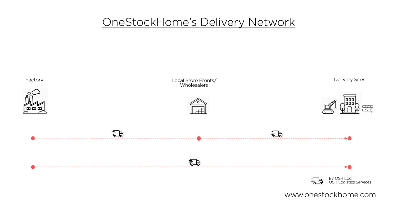 onestockhome,delivery,network,net,work