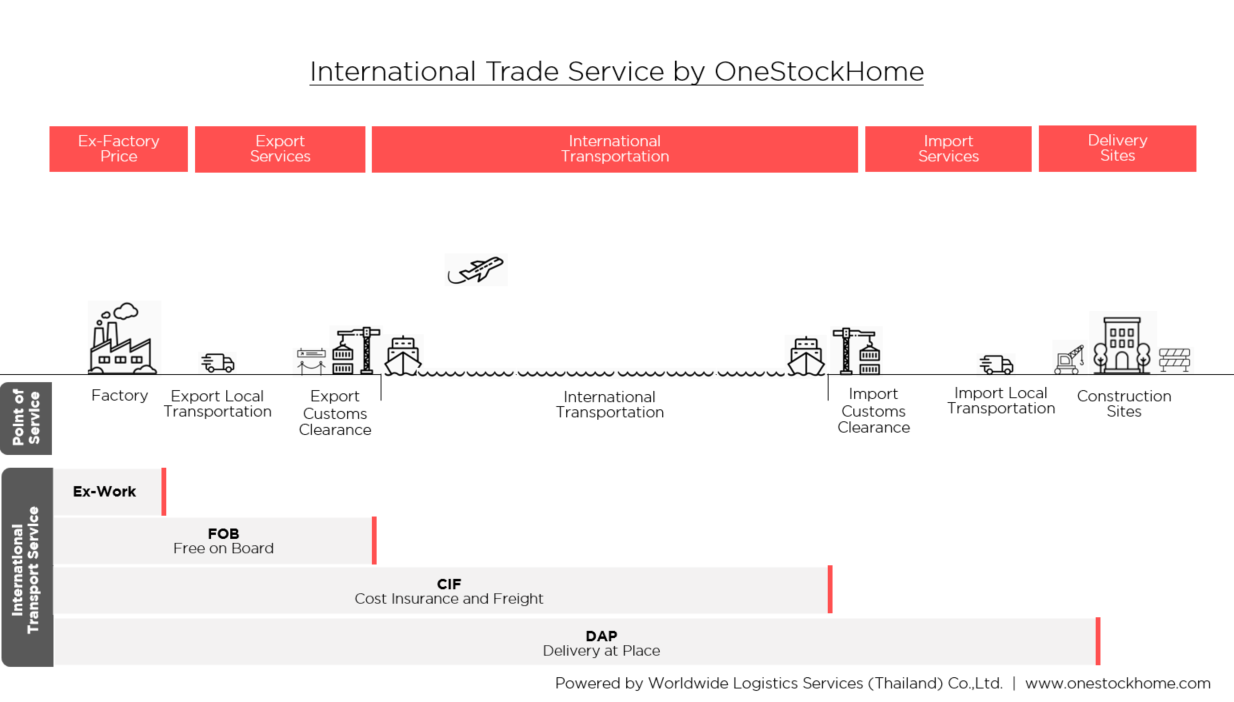 international trade,best,price,building materials